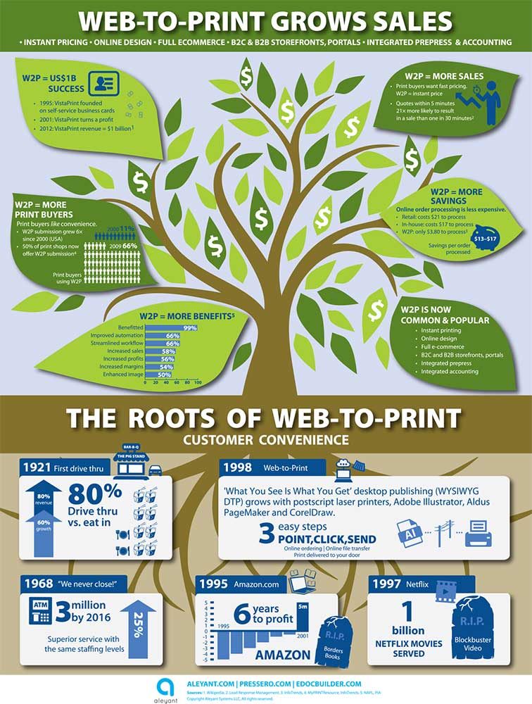 Web to Print Infographic Aleyant